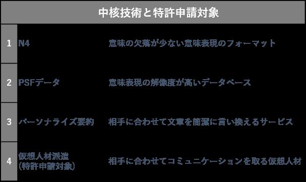 中核技術と特許申請対象