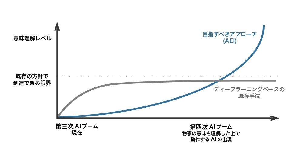 AEIとは グラフ