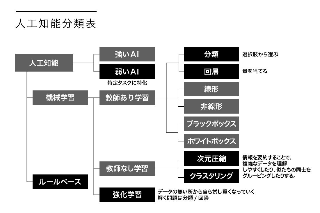 人工知能分類表