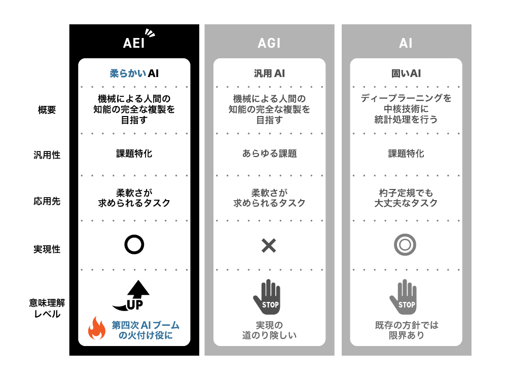 AEIとは 比較表