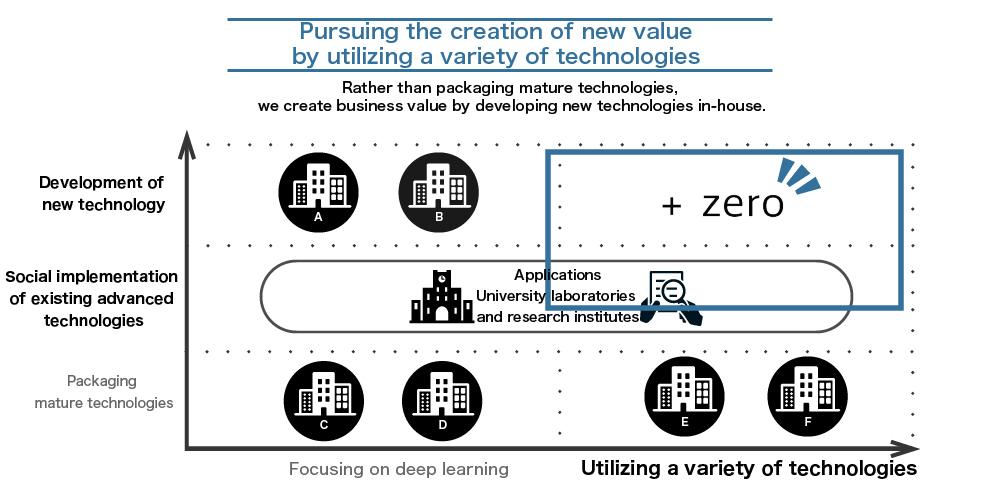 多様な技術を活用し、新しい価値創造を追究