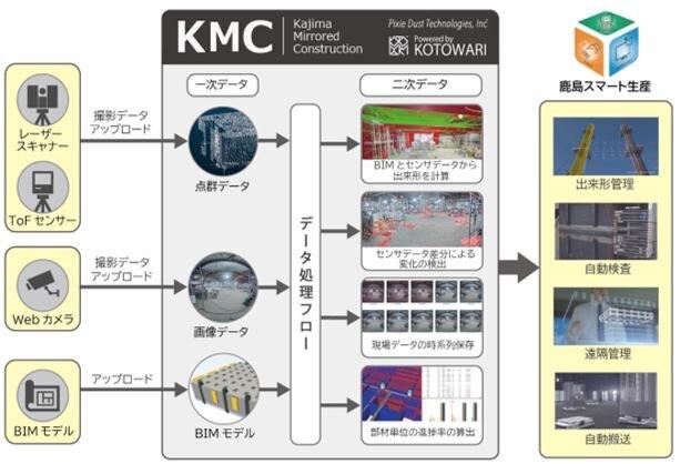 図1 KMCのデータ処理の流れ