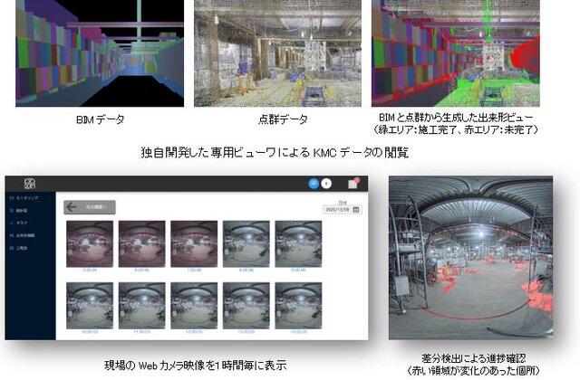 図2 KMCの映像・画像データの使用例