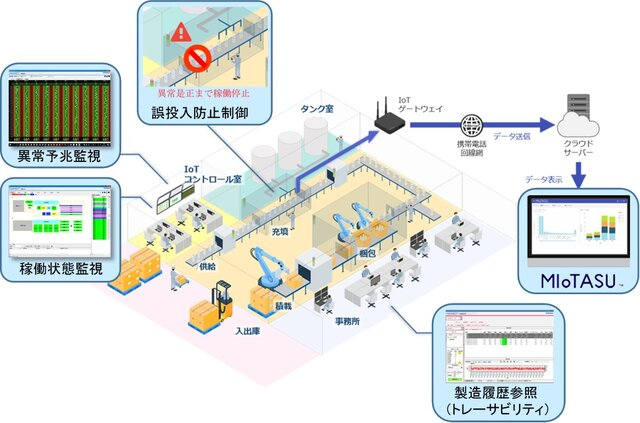 図1 生産ラインにおけるIoT活用イメージ
