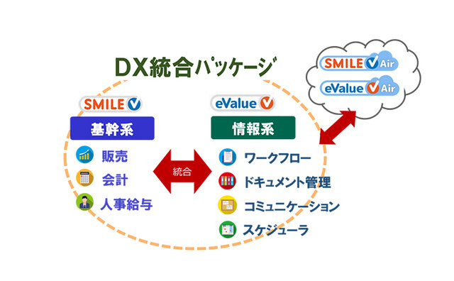 図1 DX統合パッケージによるシステム連携のイメージ