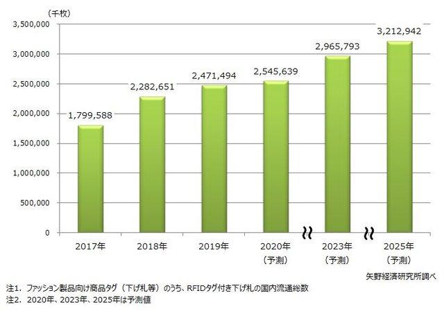図1 アパレル向けRFIDタグの国内流通総数推移・予測