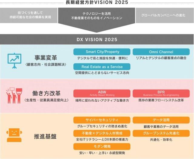 図1:長期経営方針「VISION 2025」と「DX ...