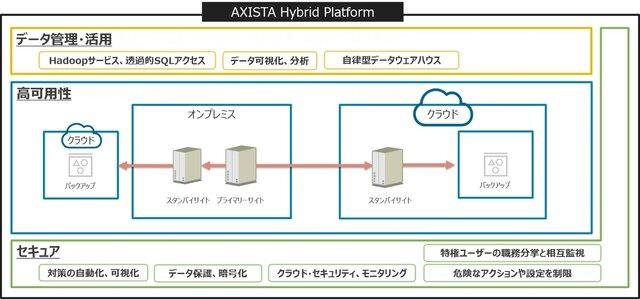 図1:AXIASTA Hybrid Platformの...