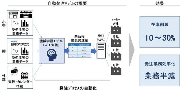 図1:AI活用による自動発注までのイメージ