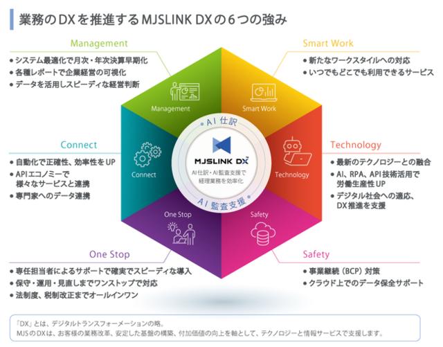 図1:MJSLINK DXのイメージ