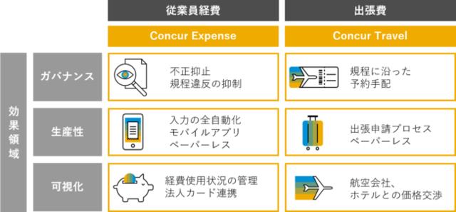 図1:Concur Travel & Expense導...