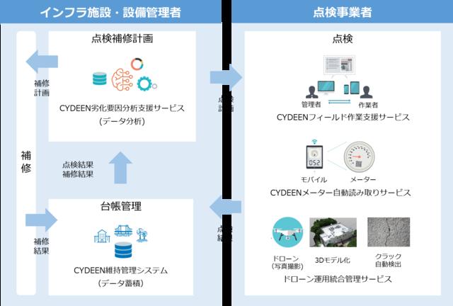 図3:関連ソリューションとの連携イメージ