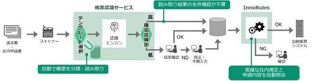 図1:帳票認識サービスとBRMS InnoRulesソ...