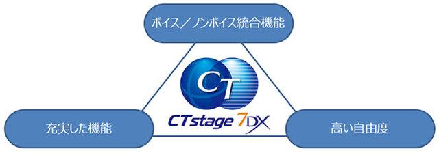 図1:CTstage 7DXの特徴