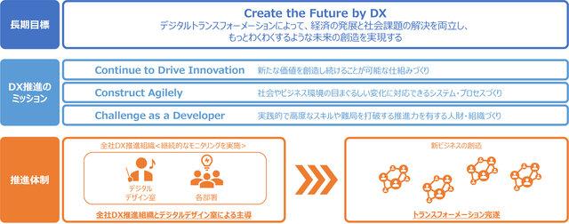 図1:「DX戦略」の概要