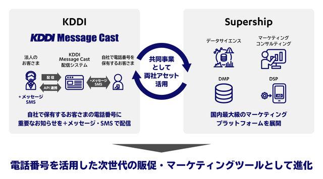 図1:SupershipとKDDI共同運営によるKDD...