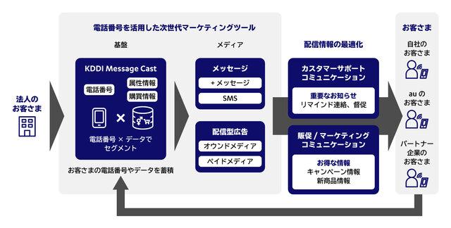 図2:KDDI Message Castをマーケティン...