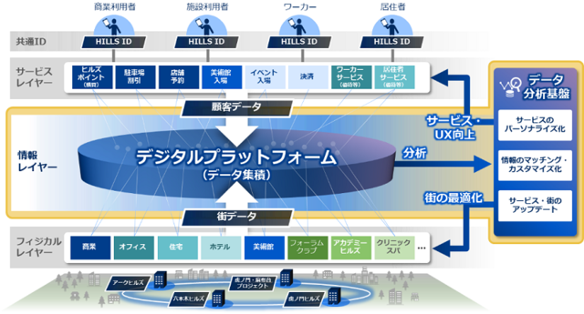 図1:ヒルズネットワークの活用イメージ