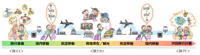 図1:シームレスな移動体験のイメージ