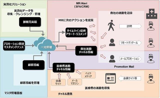 図1:MR-Navi 統合営業支援クラウドの概要