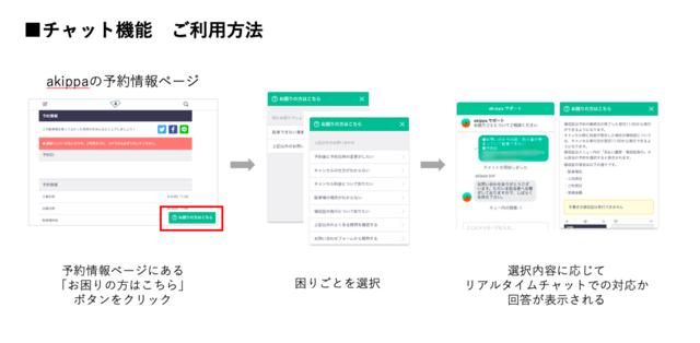 図1:akippaのチャット機能の利用イメージ