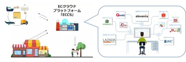 図2:【参考】ECクラウドプラットフォーム「ECCS」
