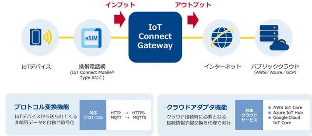 図1:IoT Connect Gatewayの利用イメージ