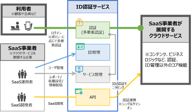 図1:「ID認証サービス」の概要