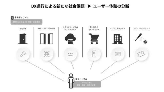 図2:複数サービスが運用されるときの主な課題