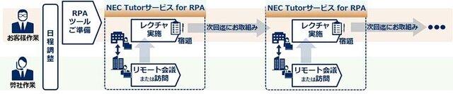 図1:サービス利用イメージ
