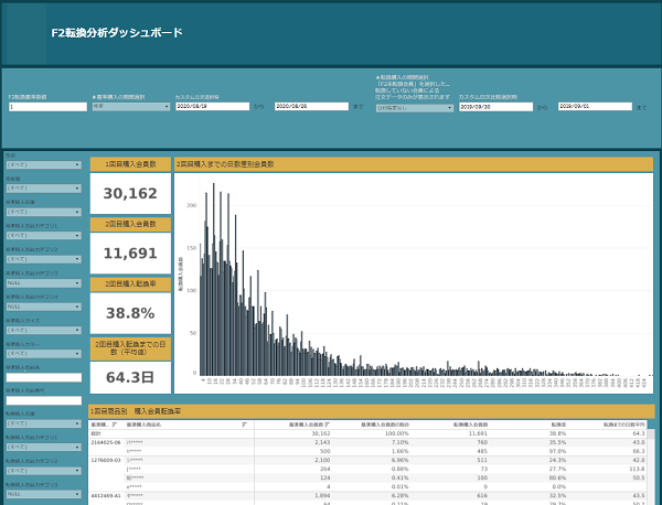 SechstantのF2転換分析ダッシュボードの画面