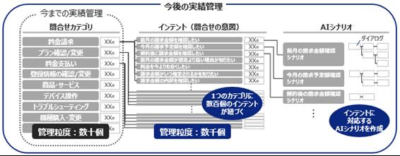 図1:カテゴリの分類からシナリオ作成までのイメージ