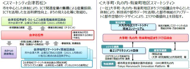 図2:スマートシティ会津若松と大手町・丸の内・有楽町地...