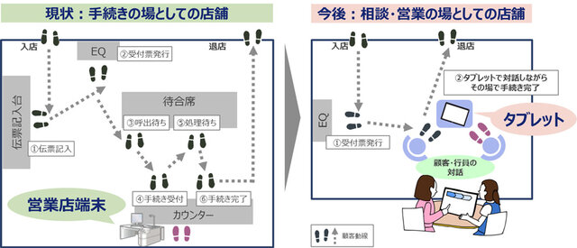 図1:「&port.」営業店での活用イメージ