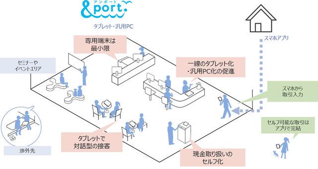 「&port.」による次世代営業店像