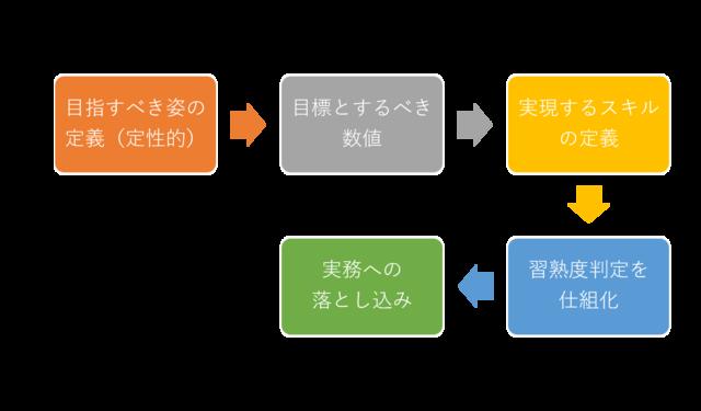 図1:組織開発までのプロセス例