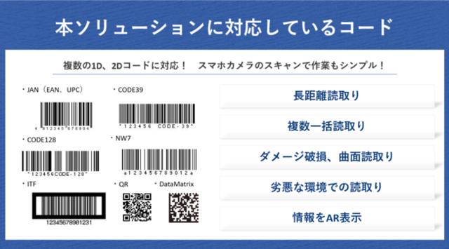 図2:対応しているコード