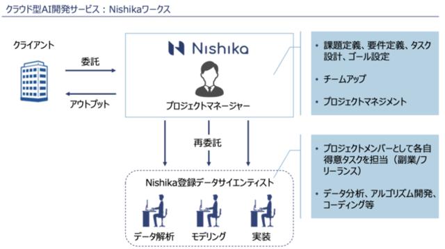図1:Nishikaワークスの利用イメージ