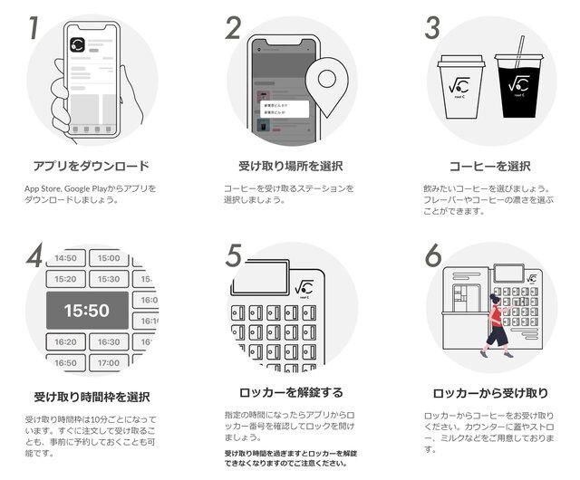 図1:スマートフォンを使ってコーヒーを受け取るまでの流れ