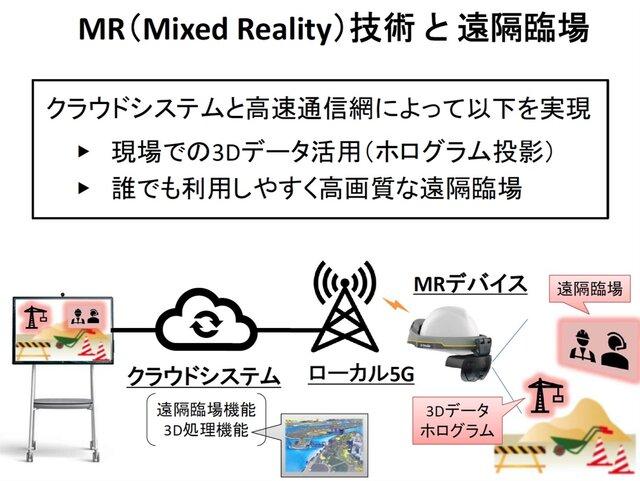 図1:遠隔臨場でのMR活用イメージ