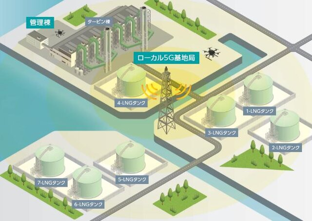 図1:ローカル5Gによるネットワーク化イメージ