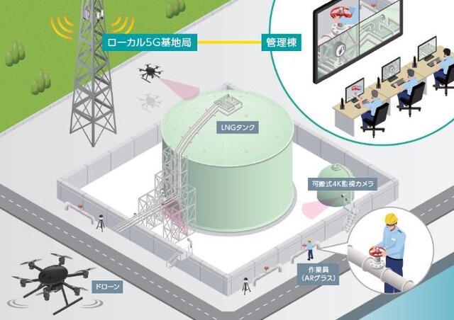 図2:ドローンやAR映像での遠隔業務支援イメージ