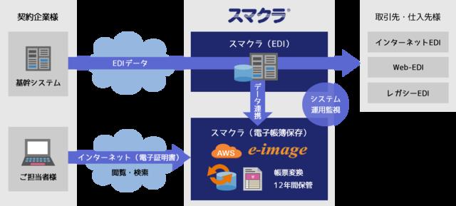 図1:スマクラ導入済企業の場合のシステム構成例