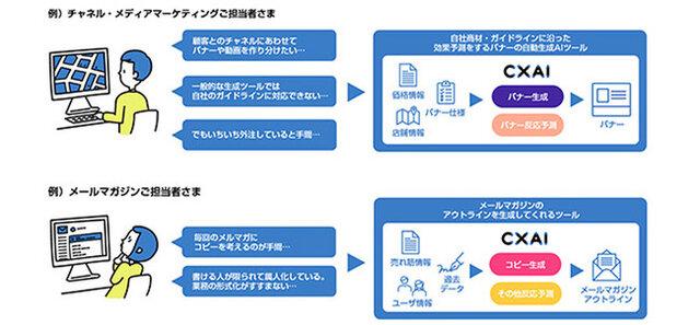 図2:CXAIの導入例