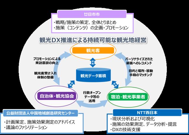 図1:連携協定締結による各社の役割