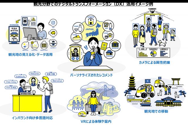 図2:観光DXの利用イメージ例