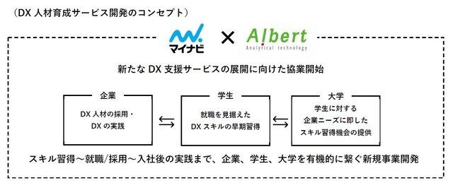 図1:「DX人材育成サービス(仮称)」の概要