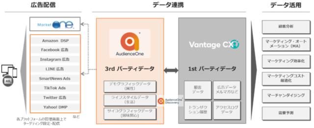 図1:AudienceOneとVantage CXのデ...