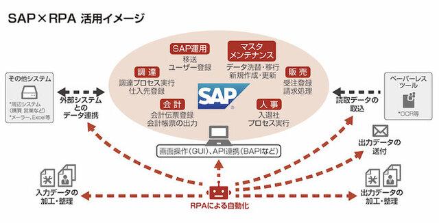 図2:SAP×RPAの活用イメージ