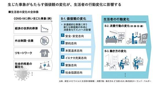 図1:新型コロナウイルス感染症による消費者の変化